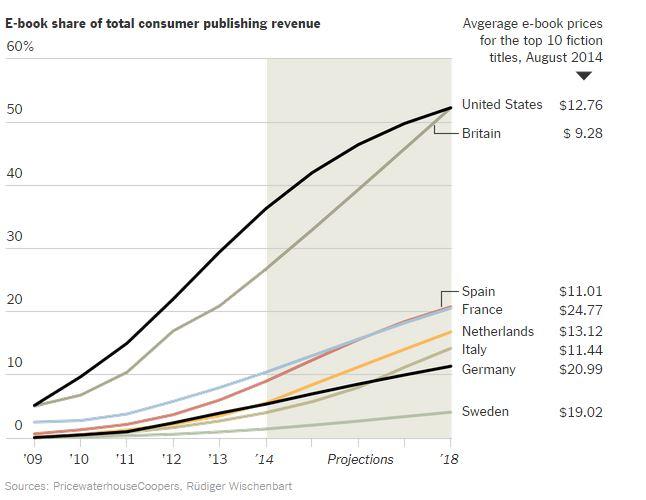 Vendas de eBooks deve ultrapassar a de livros impressos em 2018